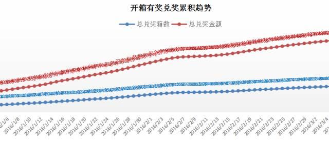 %e5%bc%80%e7%ae%b1%e6%9c%89%e5%a5%96%e5%85%91%e6%8d%a2%e7%b4%af%e8%ae%a1%e8%b6%8b%e5%8a%bf