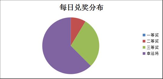 %e6%af%8f%e6%97%a5%e5%85%91%e5%a5%96%e5%88%86%e5%b8%83